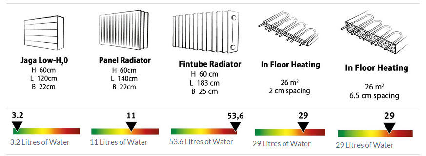jaga-low-temp-radiator-water-content