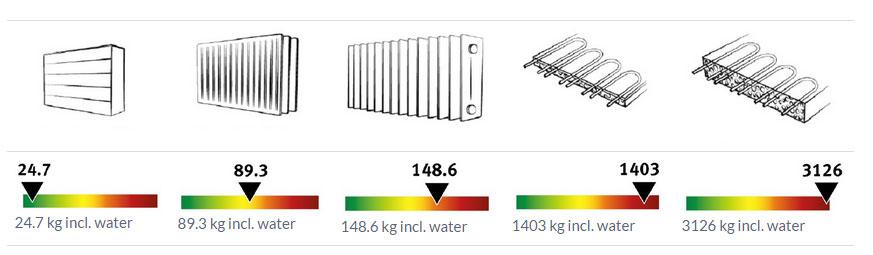 jaga-low-temp-radiators-weight